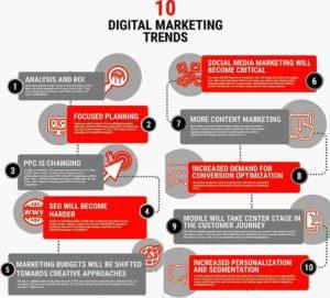Digital Marketing Agency phoenix