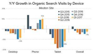 Organic Search chart