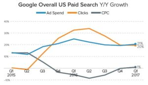 Paid Search Graph